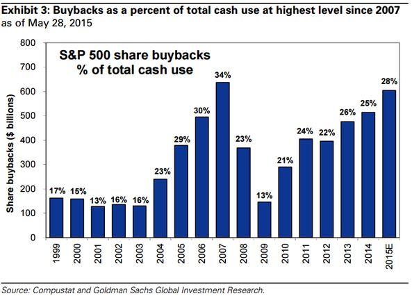 Buybacks 6.11