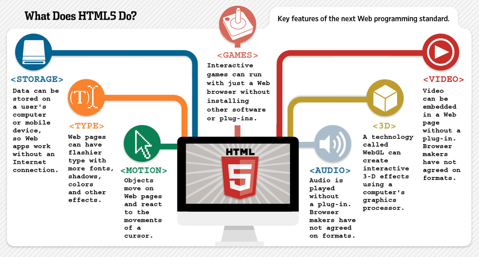 Key features of HTML5 programming