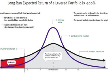 The Danger of Leverage
